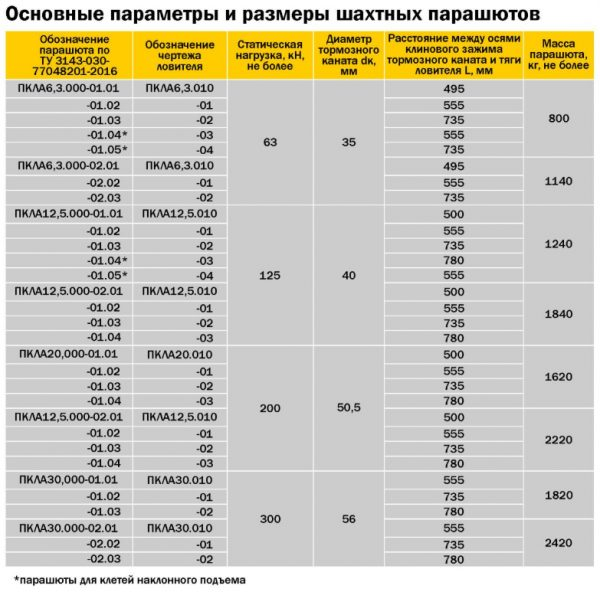 Основные параметры и размеры шахтных парашютов