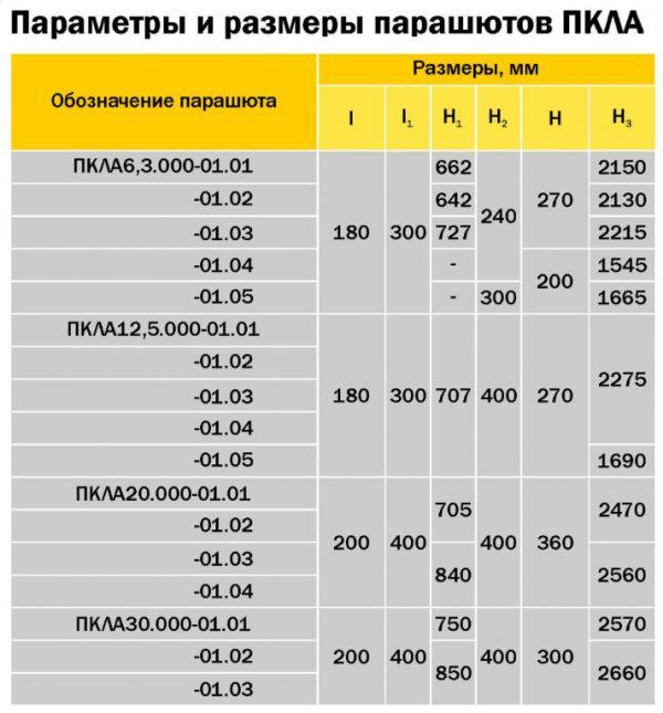 Параметры и размеры парашютов ПКЛА
