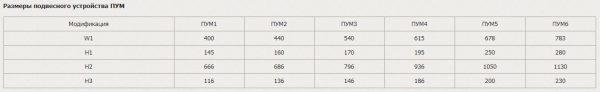 Размеры подвесного устройства ПУМ