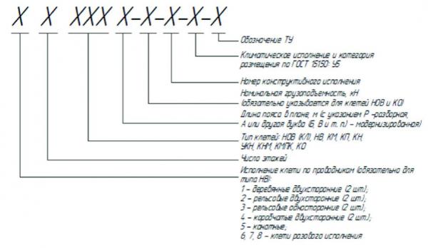 Структура условного обозначения клетей