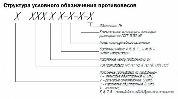 Структура условного обозначения противовесов