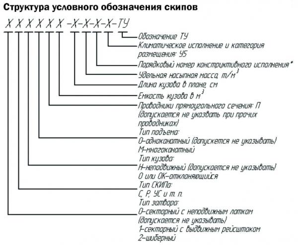 Структура условного обозначения скипов