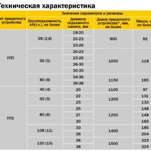 Устройства прицепные проходческие УПП и УПЗ