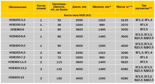 Технические характеристики таб. 1