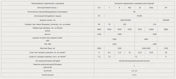 Электровозы аккумуляторные рудничные (технические характеристики)