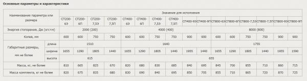 Основные параметры и характеристики